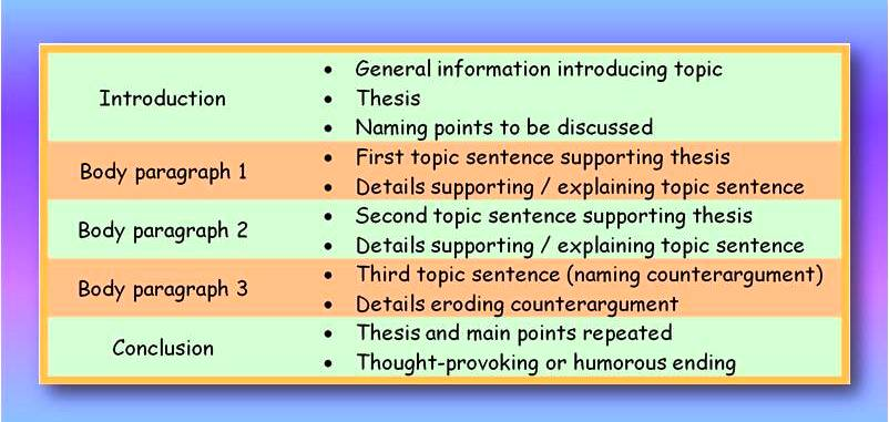 english writing teacher five paragraph essay structure