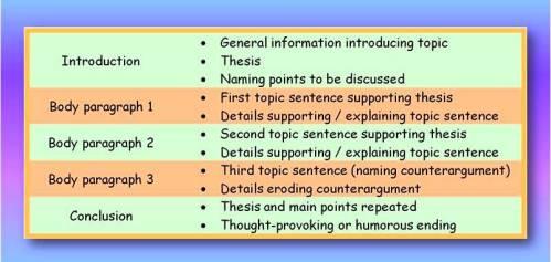 The five paragraph essay english writing teacher five paragraph essay structure maxwellsz