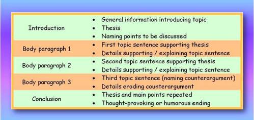 Five paragraph essay structure.