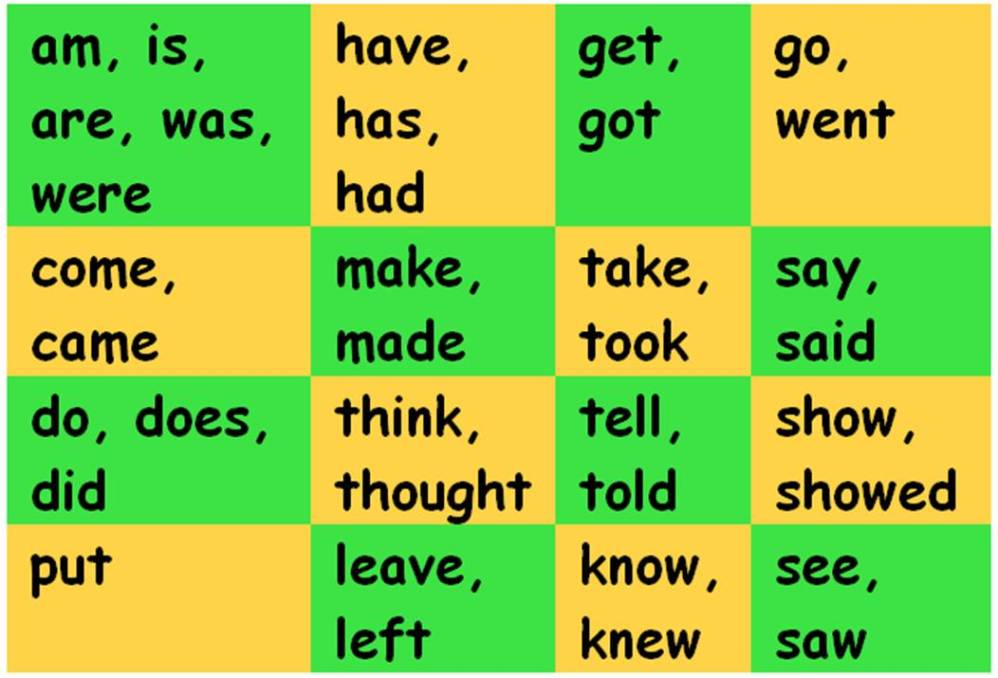 list of thesis verbs Identify the linking verbs in the following sentences keep an eye out for those tricky linking verbs that can also be action verbs which, of course would mean those sentences were without linking verbs.