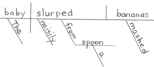 diagram of a sentence