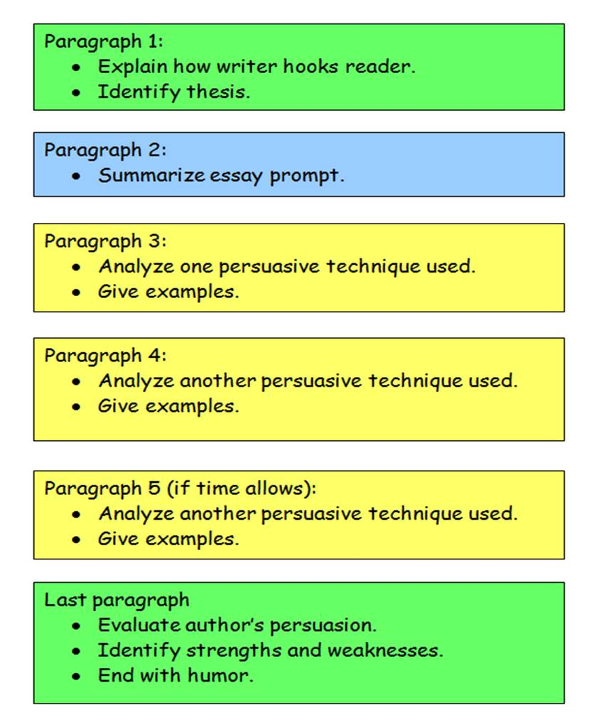 summary writing techniques essay Tip sheet writing a descriptive essay the aim of description is to make sensory details vividly present to the reader although.