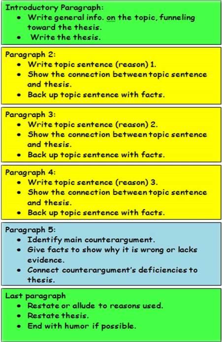 Connect Back To The Thesis In Persuasive Essays  English Writing